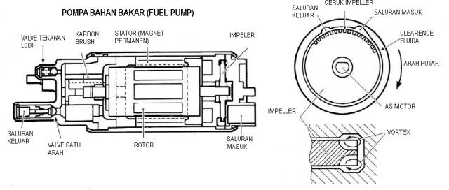 Bagian-bagian pompa bahan bakar tipe listrik:
