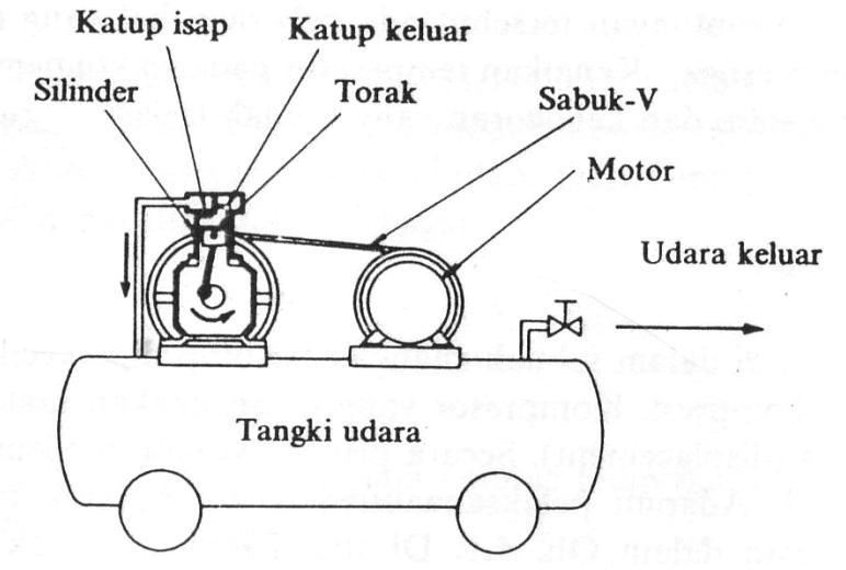 Kompresor Udara | qtussama