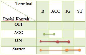 Hubungan Terminal Kunci kontak