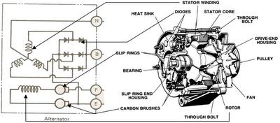 Image Result For Konstruksi Alternator