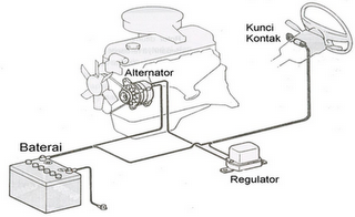 Sistem pengisian pada mobil sistem pengisian regulator mekanik ccuart Gallery