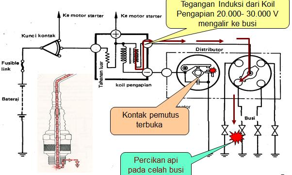prinsip kerja sistem pengapian saat platina terbuka