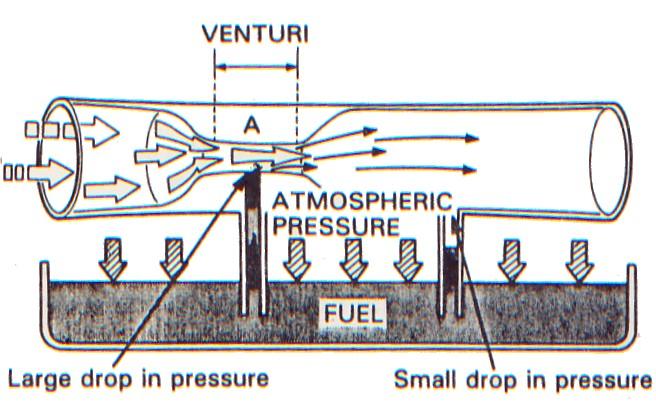 karburator hot 50